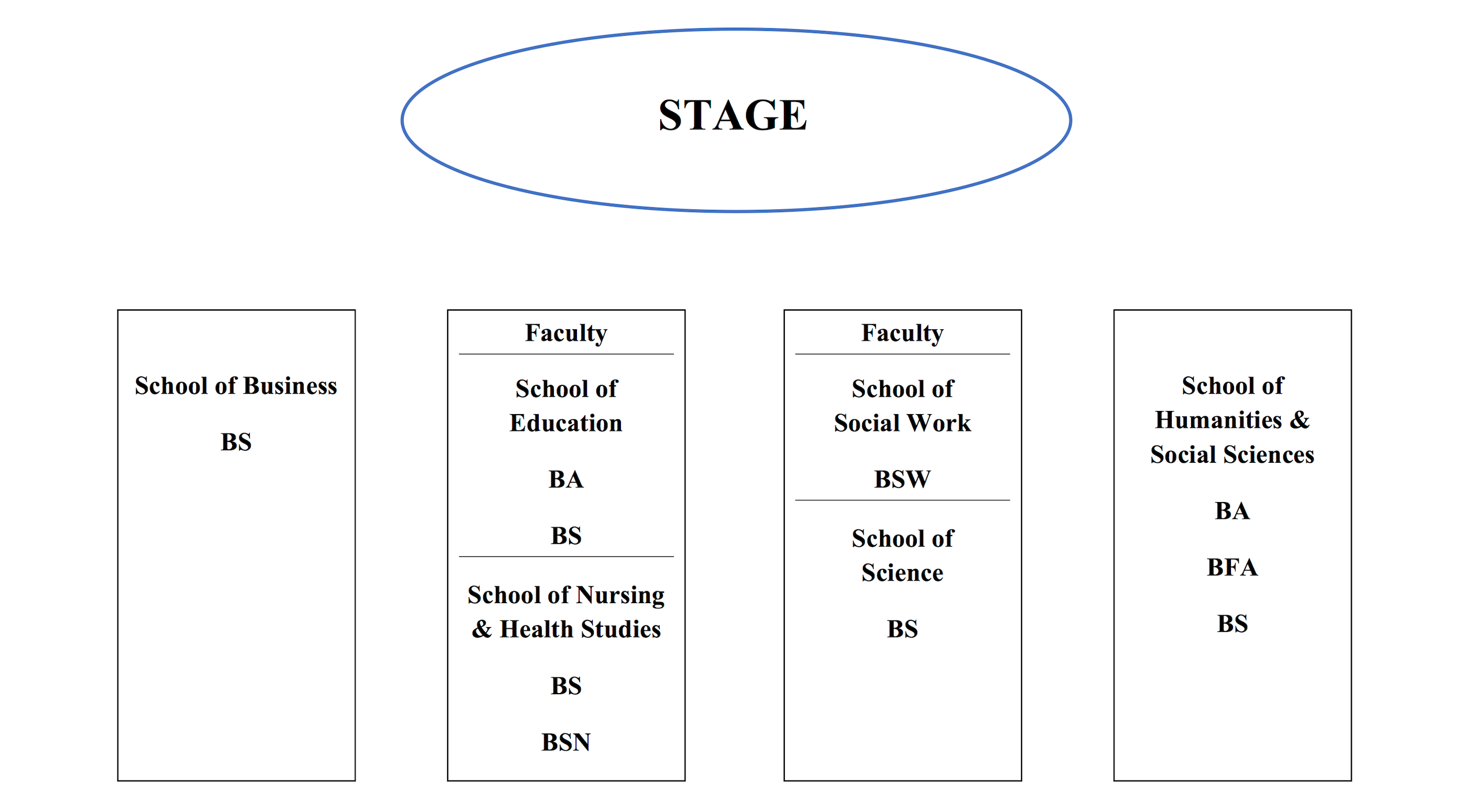 Each section of seats listed from front to back. Section One, Far left: School of Business students. Section Two, Mid-Left: Faculty, then School of Education students (B.A. in front, B.S. behind), then School of Nursing and Health Studies students (B.S. in front, B.S.N. behind). Section Three, Mid-Right: Faculty, then School of Social Work students, then School of Science students. Section Four, Far-Right: School of Humanities and Social Sciences students (B.A. in front, B.F.A.in the middle, then B.S. behind.