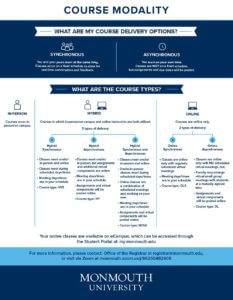 View an pdf infographic of the Course Modality