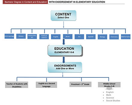 Bachelor Degree in Content and Education with Endorsement in Elementary Education
