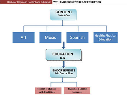 Bachelor Degree in Content and Education with Endorsement in K-12 Education