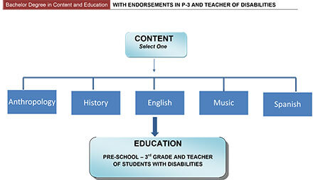 Bachelor Degree in Content and Education with Endorsements in P-3 and Teacher of Disabilities