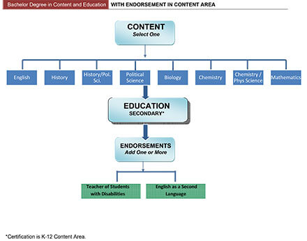 Bachelor Degree in Content and Education with Endorsement in Secondary Education