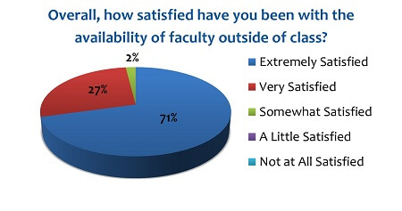 PY Professor Availability Ratings