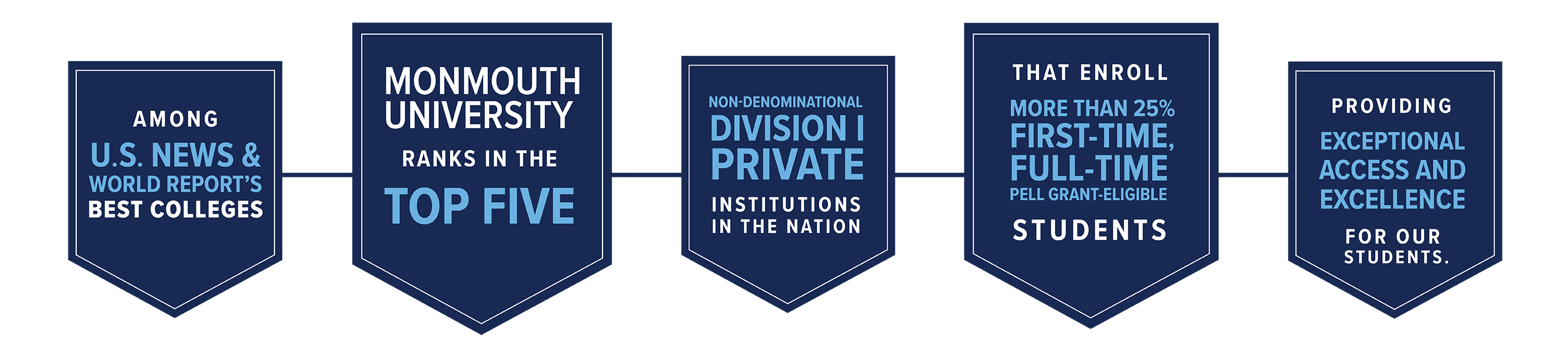 Among U.S. News & World Report's Best Colleges, Monmouth University ranks in the top five non-denominational division I private institutions in the nation that enroll more than 25% first-time, full-time Pell Grant-Eligible students, providing exceptional access and excellence for our students.