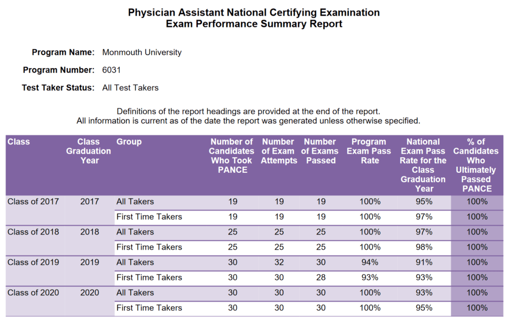 A detailed table showing the Physician Assistant National Certifying ExaminationExam Performance Summary Report.