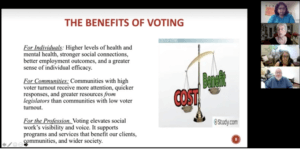 """Slide from zoom meeting that reads, """"Benefits of voting. For Individuals: Higher levels of health and mental health, stronger social connections, better employment outcomes, and a greater sense of individual efficacy. For communities: Communities with high voter turnout receive more attention, quicker responses, and greater resources from legislators than communities with low voter turnout. For the porfession. Voting elevates social work's visibility and voice. It supports programs and services that benefit out clients, communities, and wider society."""