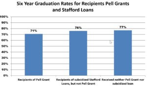 6 Year Graduation Rates for Recipients of Pell Grants and Stafford Loans