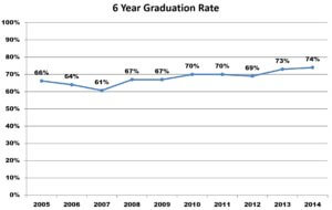 Six Year Graduation Rate