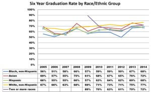6 Year Graduation Rate by Race/Ethnic Group
