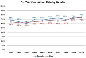 6 Year Graduation Rate by Gender