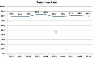 Retention Rate: 2010 - 2019