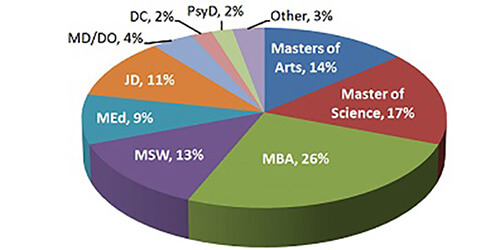 Class of 2011: Advanced Degrees