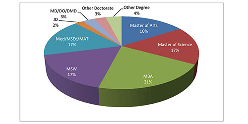 Class of 2013: Advanced Degrees