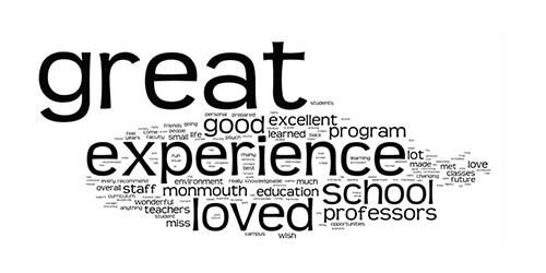 Winter 2013 Exit Survey: Word Cloud