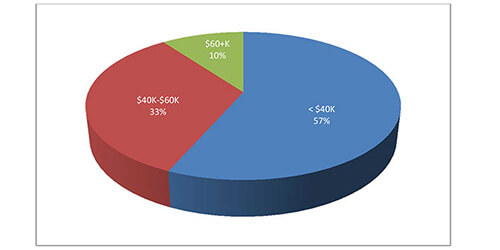 Winter 2014 Exit Survey: Starting Salaries