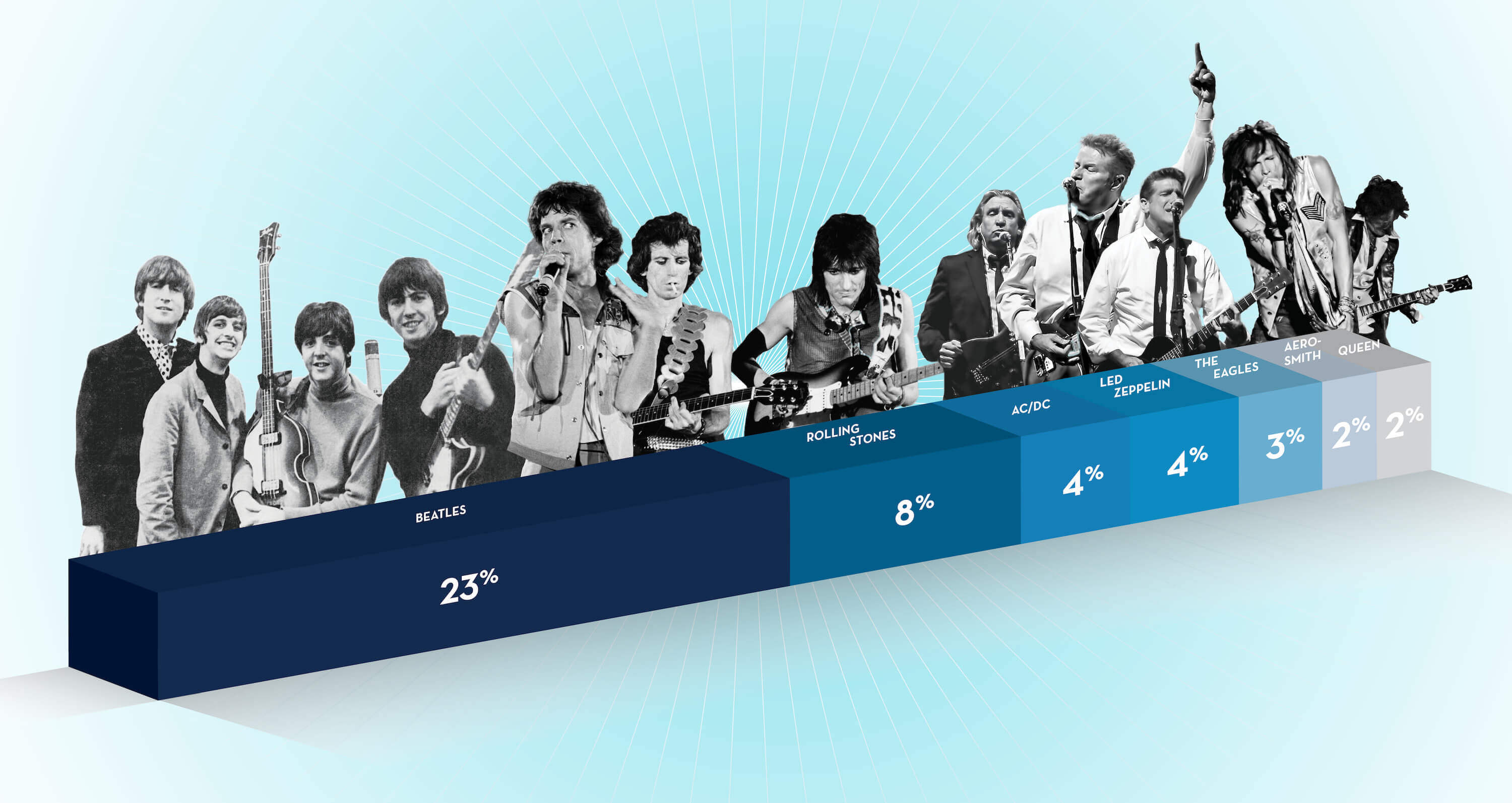 A bar graph showing the percentage of respondents to a Monmouth University Poll asking who is the greatest rock band. The Beatles top with 23 percent, followed by the Rolling Stones at 8 percent, AC/DC at 4 percent, Led Zeppelin at 4 percent, The Eagles at 3 percent, Aerosmith at 2 percent, and Queen at 2 percent.