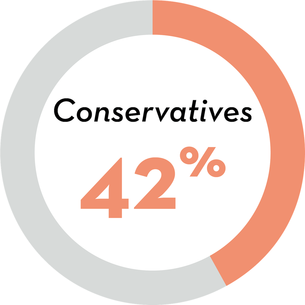 Conservatives: 42 percent