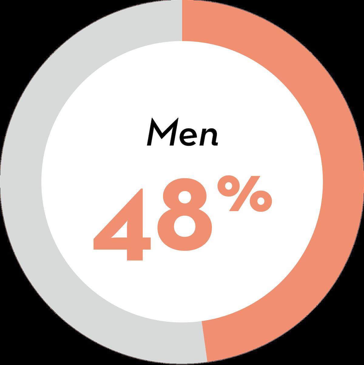 Men: 48 percent