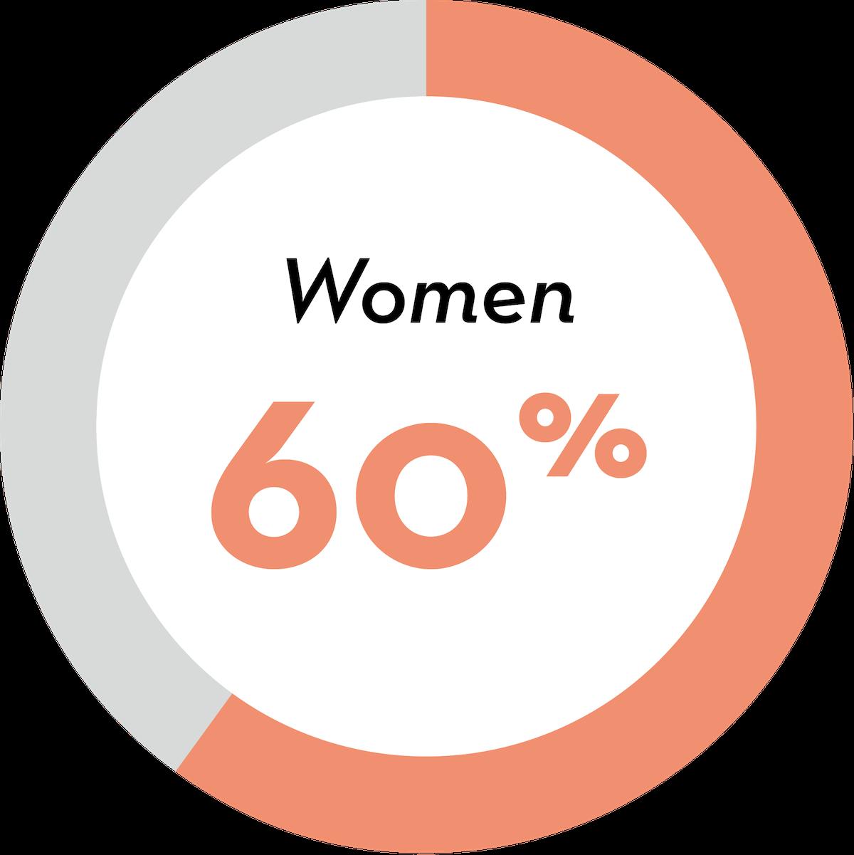 Woman: 60 percent