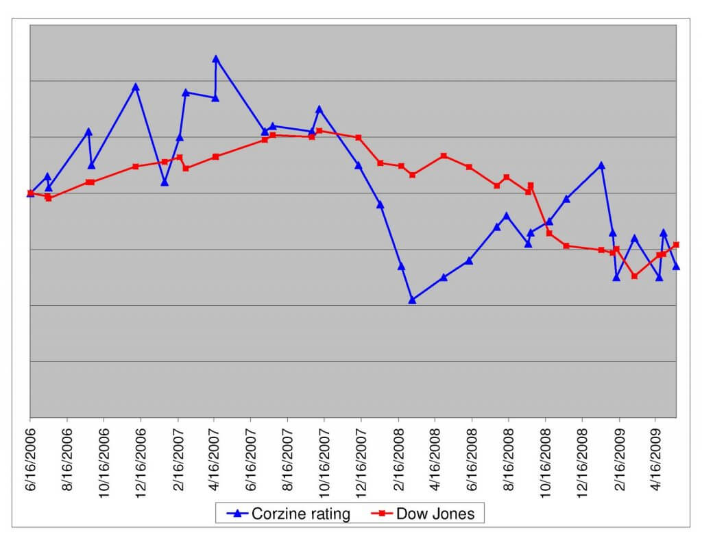 Chart Image Shows NJ Gov. Jon Corzine's Approval Rating in Relation to Performance of Dow Jones from June 2006 to April 2009