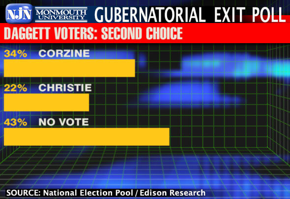 Graph Shows Results of NJ Gubernatorial Exit Poll Asking Daggett Voters About Their Second Choice