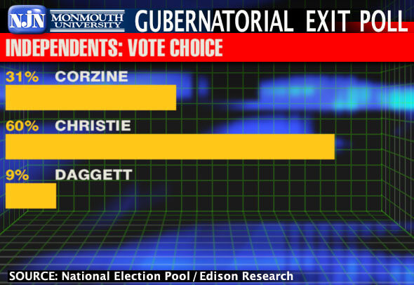Image Shows 2009 New Jersey Gubernatorial Exit Poll Results Regarding Independents and Their Vote Choice
