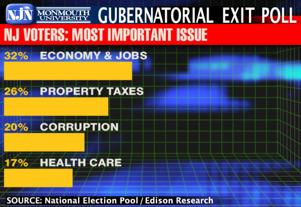 Image Shows 2009 NJ Gubernatorial Election Voter Exit Poll Results Asking the Most Important Issue