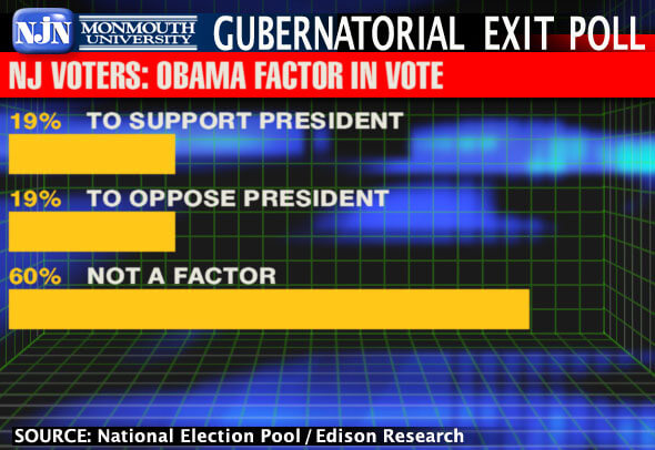 Image Shows 2009 NJ Gubernatorial Voter Exit Poll Asking Whether or Not Obama Was a Factor in Decision