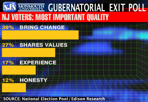 Image Shows 2009 NJ Gubernatorial Election Voter Exit Poll Results Asking the Most Important Quality for a Candidate