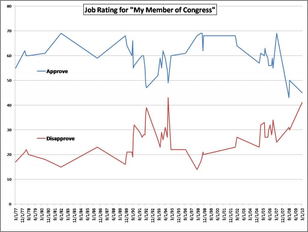 "Graph displayed is titled Job Rating for ""My Member of Congress"" and is based mainly on CBS/New York Times and ABC/Washington Post poll results since the early 1990s. Prior results are adapted from a chart in ""Public Support for Congress"" by Kelly Patterson and David Magleby in Public Opinion Quarterly (v56, 1992)."
