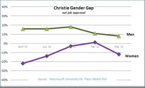 Graph Plots NJ Governor Chris Christie's Net Job Approval Ratings Based on Gender