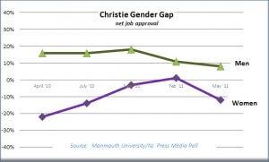 Graph Plots NJ Governor Chris Christie's Net Job Approval Ratings Based on Gender