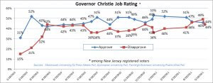 Graph Image Charts NJ Governor Chris Christie's Job Approval Ratings from January 2010 through May 2011
