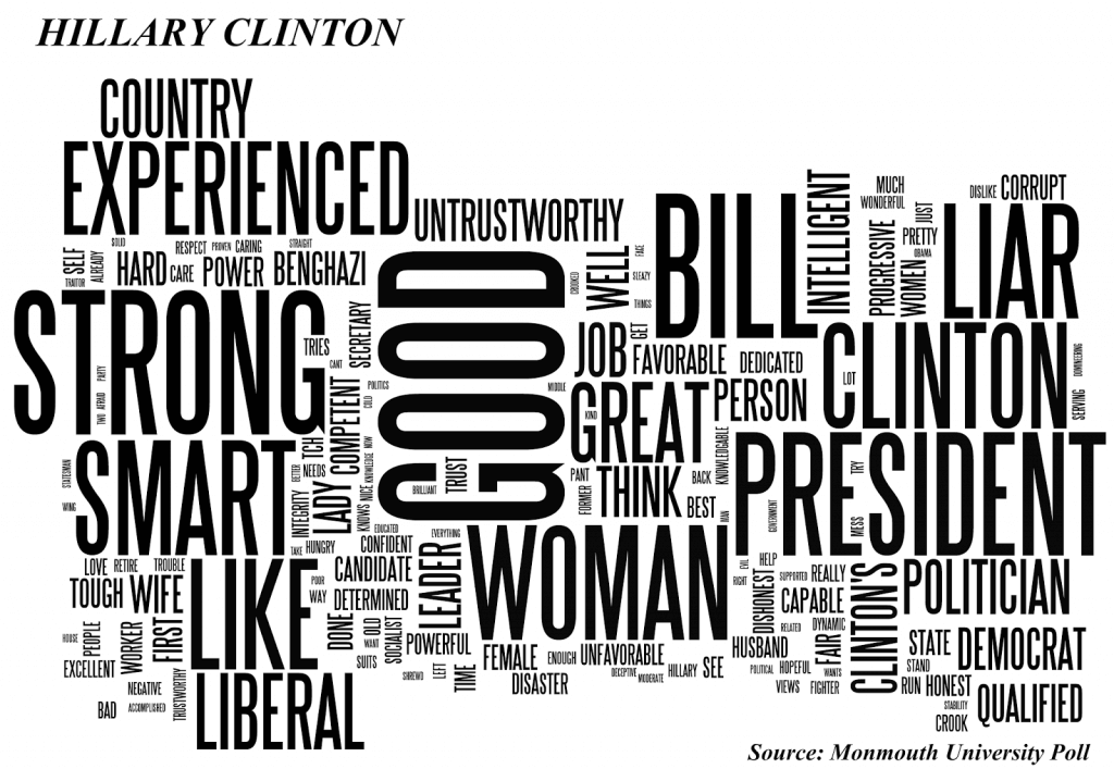 Image Shows Word Cloud Generated by Voter Responses Regarding Hillary Clinton