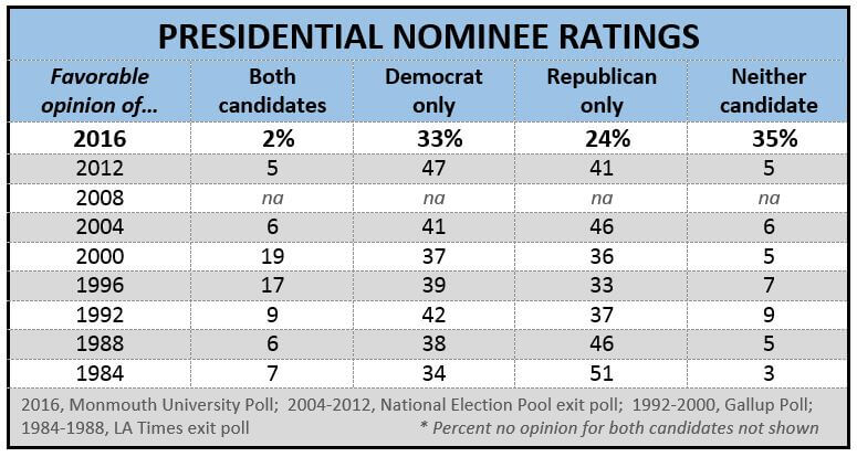 Image Shows Historical Presidential Nominee Favorability Ratings for Elections between 1984 and 2016
