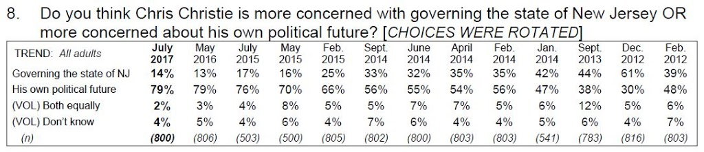 Image of Chart Showing Responses from 2012 to 2017 to Questions Asking if People thought NJ Governor Chris Christie was more concerned about governing the state or his own political future