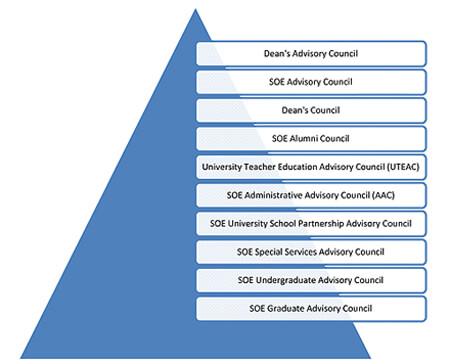 SOE Advisory Council Pyramid