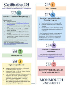 Infographic details 7 step alternative teacher certification process - click this image to download printable PDF version