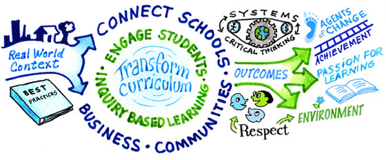 An image depicting how real world context allows us to transform curriculum and lead to positive outcomes