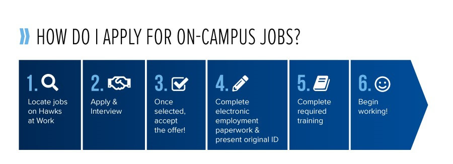Image shows the 6 steps required on how to apply for on-campus jobs.